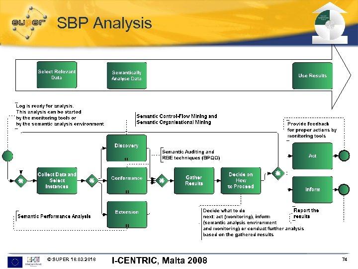 SBP Analysis © SUPER 18. 03. 2018 I-CENTRIC, Malta 2008 74