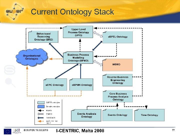 Current Ontology Stack © SUPER 18. 03. 2018 I-CENTRIC, Malta 2008 77