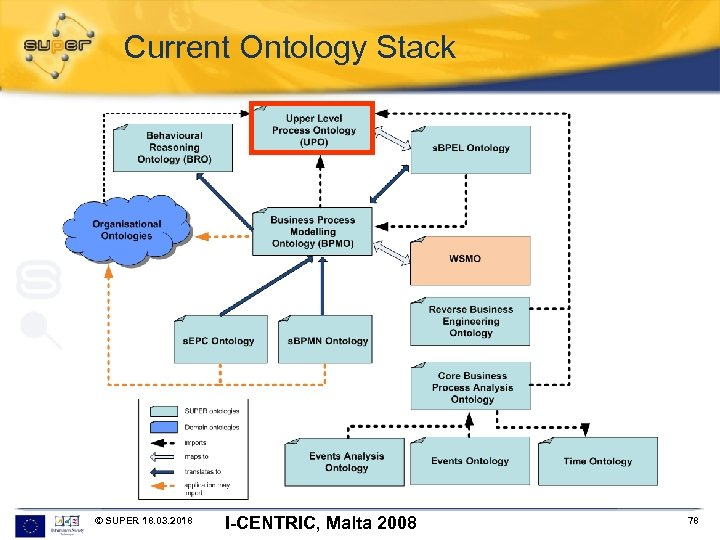 Current Ontology Stack © SUPER 18. 03. 2018 I-CENTRIC, Malta 2008 78