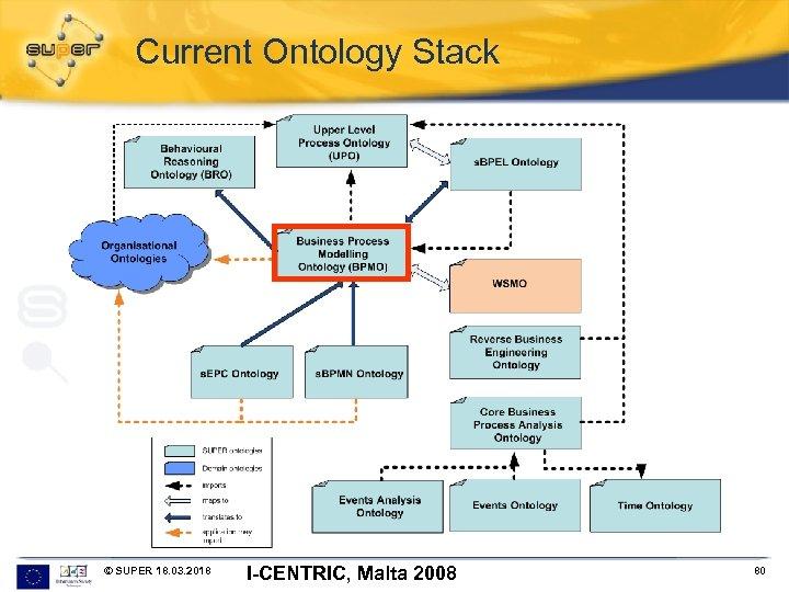 Current Ontology Stack © SUPER 18. 03. 2018 I-CENTRIC, Malta 2008 80