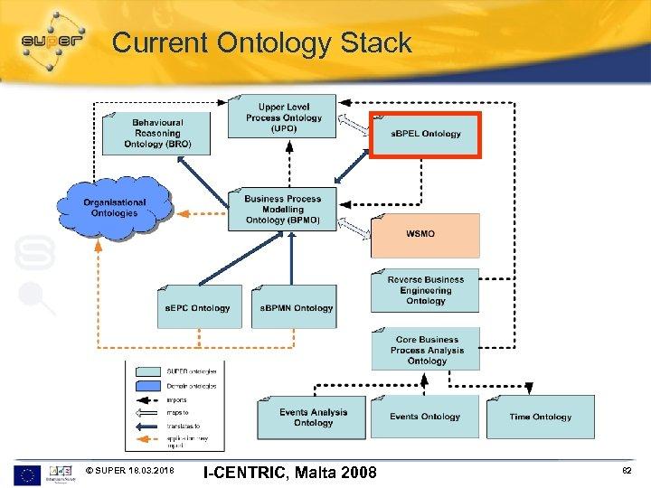 Current Ontology Stack © SUPER 18. 03. 2018 I-CENTRIC, Malta 2008 82