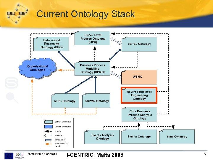 Current Ontology Stack © SUPER 18. 03. 2018 I-CENTRIC, Malta 2008 84