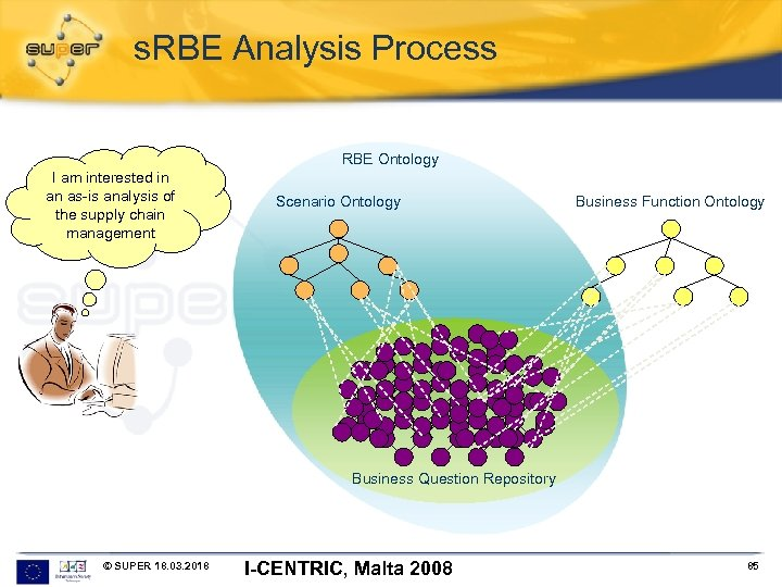 s. RBE Analysis Process RBE Ontology I am interested in an as-is analysis of