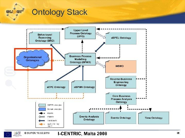 Ontology Stack © SUPER 18. 03. 2018 I-CENTRIC, Malta 2008 86