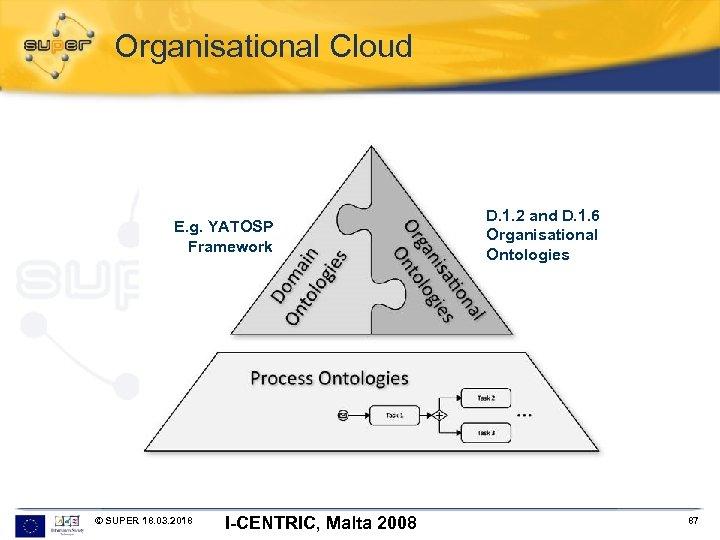 Organisational Cloud E. g. YATOSP Framework © SUPER 18. 03. 2018 I-CENTRIC, Malta 2008
