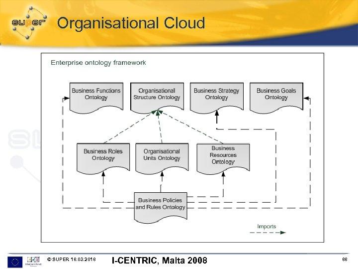 Organisational Cloud © SUPER 18. 03. 2018 I-CENTRIC, Malta 2008 88