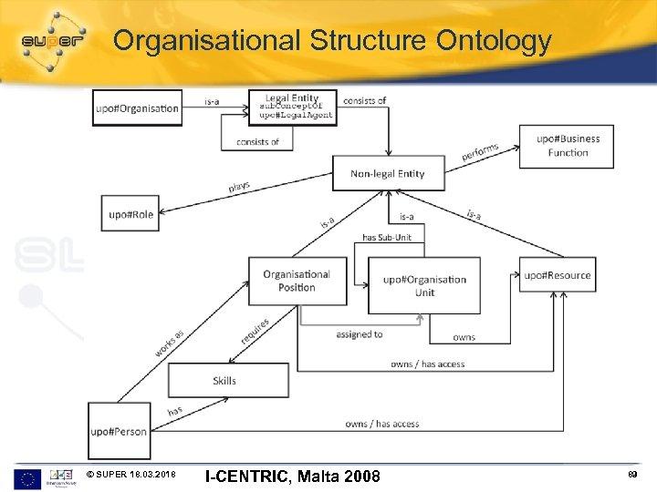 Organisational Structure Ontology © SUPER 18. 03. 2018 I-CENTRIC, Malta 2008 89