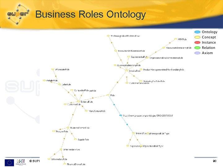 Business Roles Ontology © SUPER 18. 03. 2018 I-CENTRIC, Malta 2008 90