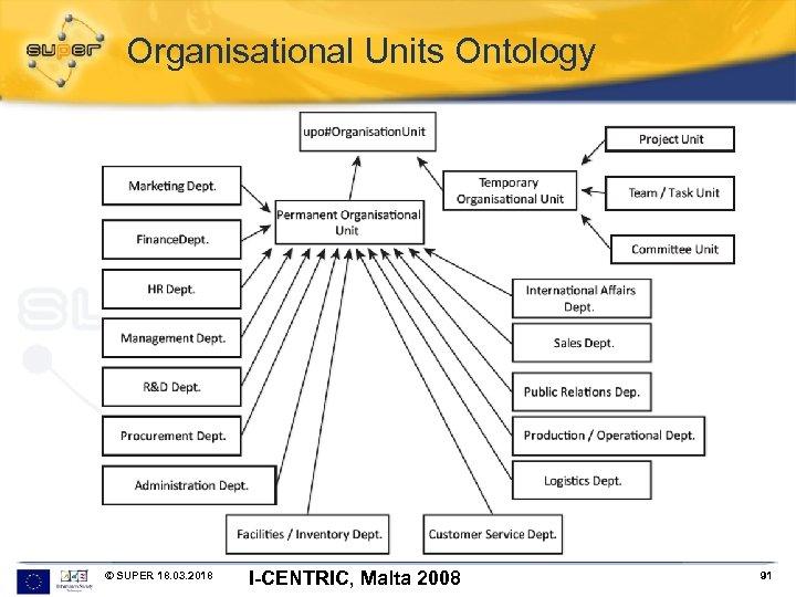 Organisational Units Ontology © SUPER 18. 03. 2018 I-CENTRIC, Malta 2008 91