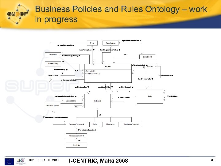 Business Policies and Rules Ontology – work in progress © SUPER 18. 03. 2018