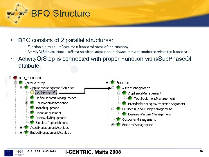 BFO Structure • BFO consists of 2 parallel structures: – – Function structure -