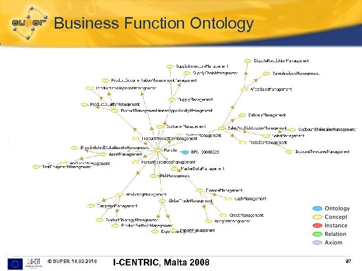 Business Function Ontology © SUPER 18. 03. 2018 I-CENTRIC, Malta 2008 97