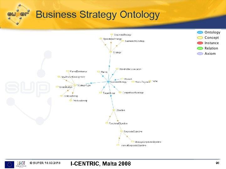 Business Strategy Ontology © SUPER 18. 03. 2018 I-CENTRIC, Malta 2008 98