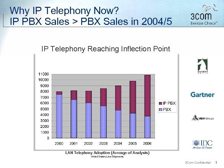 Why IP Telephony Now? IP PBX Sales > PBX Sales in 2004/5 IP Telephony
