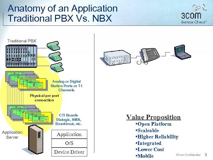 Anatomy of an Application Traditional PBX Vs. NBX Traditional PBX Analog or Digital Station