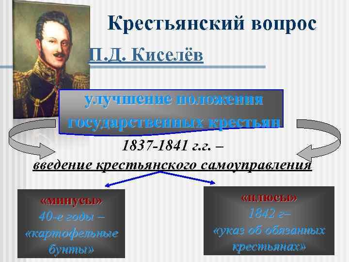Крестьянский вопрос П. Д. Киселёв улучшение положения государственных крестьян 1837 -1841 г. г. –