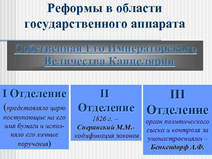 Реформы в области государственного аппарата Собственная Его Императорского Величества Канцелярия I Отделение (представляло царю