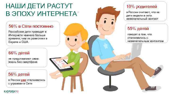 НАШИ ДЕТИ РАСТУТ В ЭПОХУ ИНТЕРНЕТА* 56% в Сети постоянно Российские дети проводят в