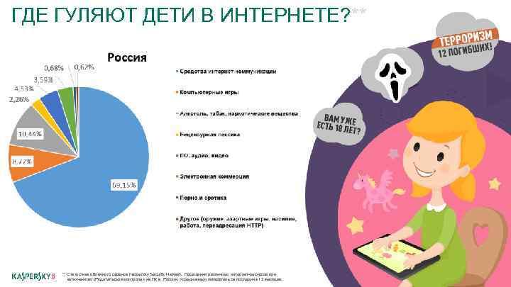 ГДЕ ГУЛЯЮТ ДЕТИ В ИНТЕРНЕТЕ? ** ** Статистика облачного сервиса Kaspersky Security Network. Посещения