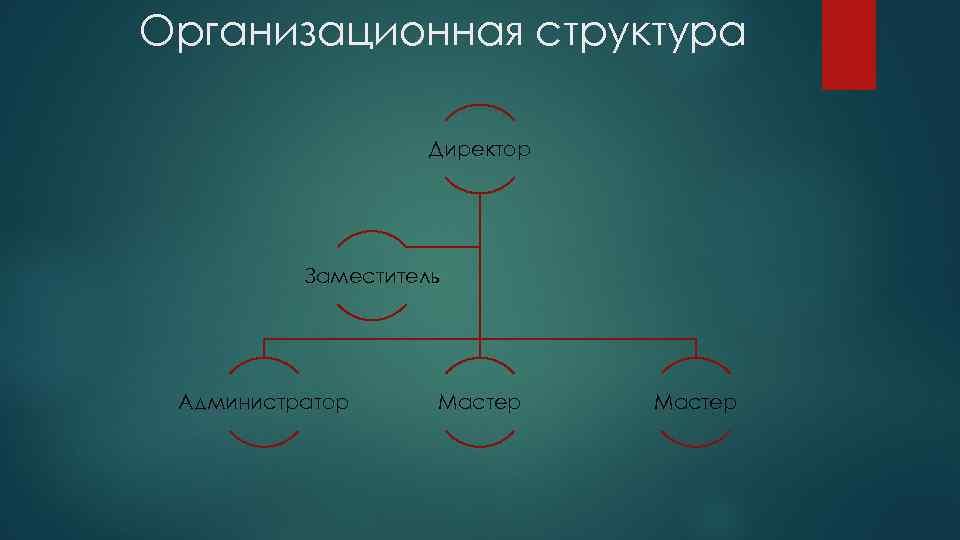 Организационная структура Директор Заместитель Администратор Мастер