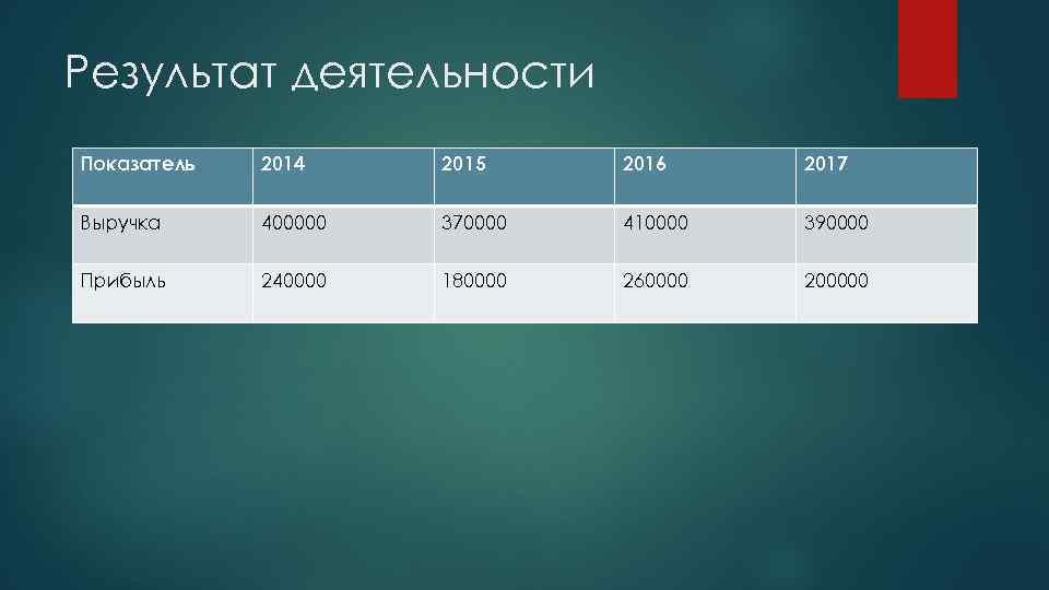Результат деятельности Показатель 2014 2015 2016 2017 Выручка 400000 370000 410000 390000 Прибыль 240000