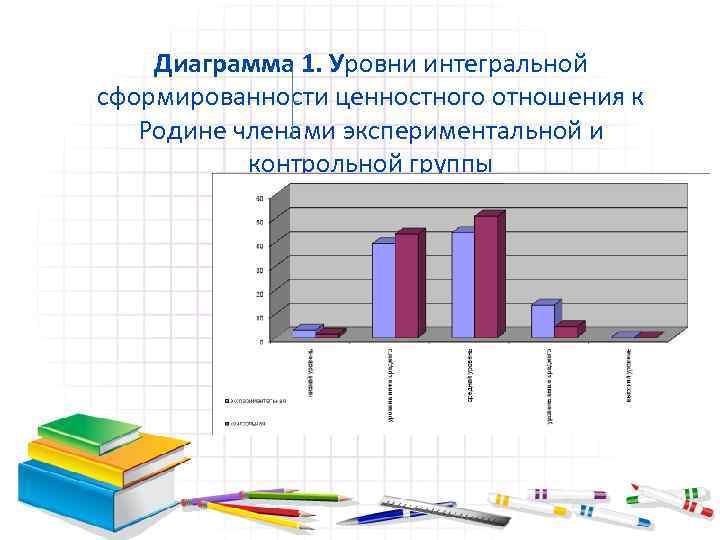 Диаграмма 1. Уровни интегральной сформированности ценностного отношения к Родине членами экспериментальной и контрольной группы
