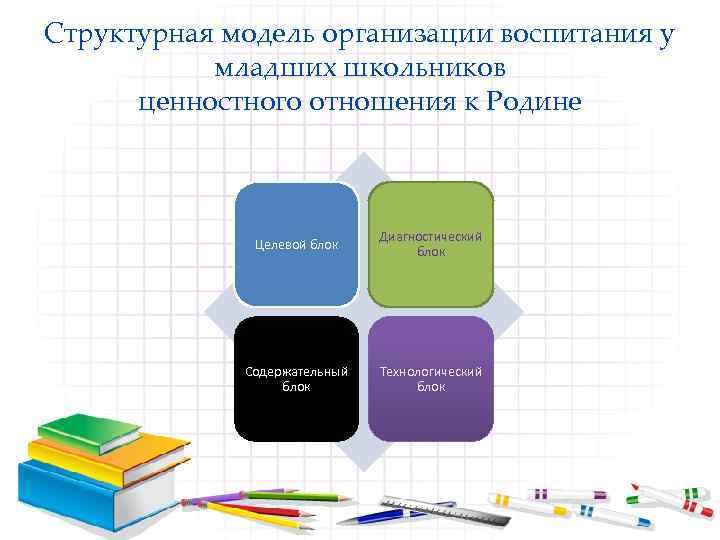 Структурная модель организации воспитания у младших школьников ценностного отношения к Родине Целевой блок Диагностический