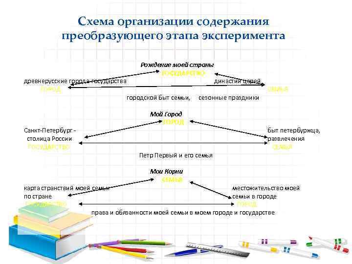 Схема организации содержания преобразующего этапа эксперимента древнерусские города государства ГОРОД Санкт Петербург столица России