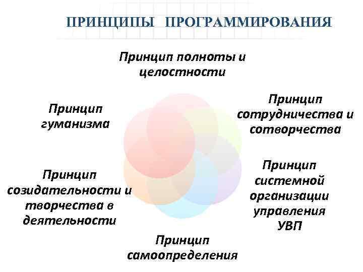 ПРИНЦИПЫ ПРОГРАММИРОВАНИЯ Принцип полноты и целостности Принцип сотрудничества и сотворчества Принцип гуманизма Принцип созидательности