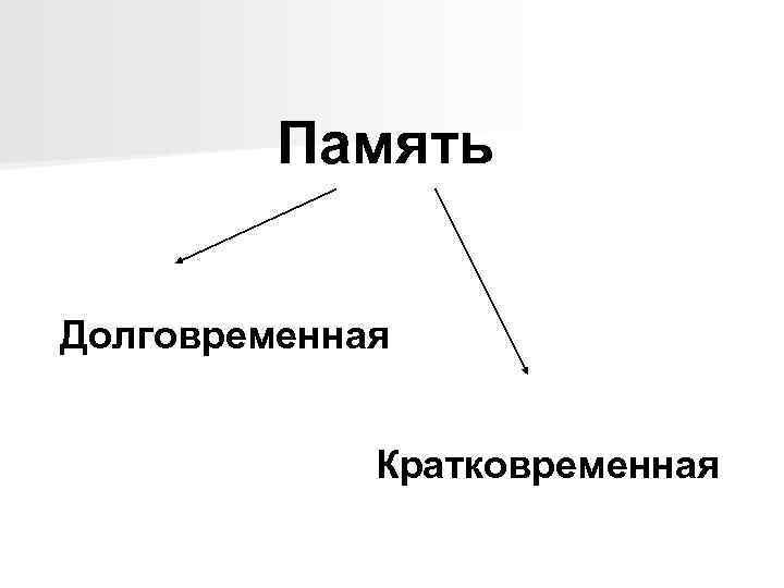 Память Долговременная Кратковременная