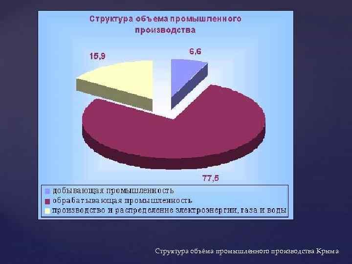 Структура объёма промышленного производства Крыма