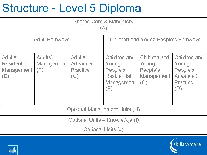 Structure - Level 5 Diploma Shared Core & Mandatory (A) Adult Pathways Adults' Residential