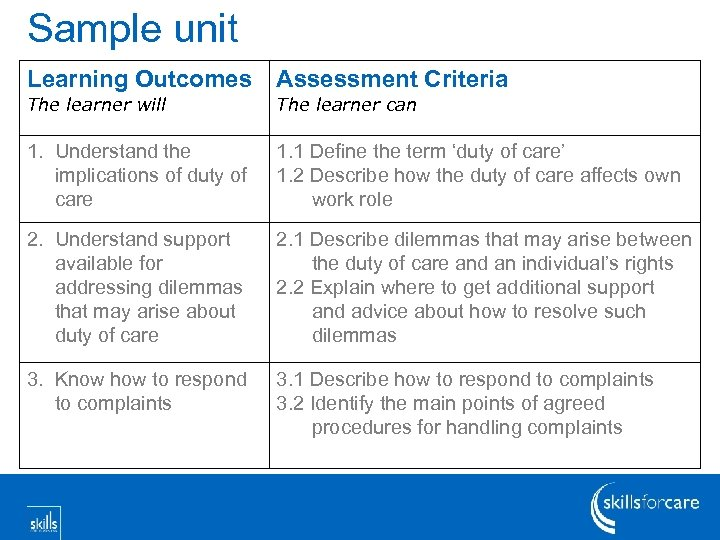 Sample unit Learning Outcomes Assessment Criteria The learner will The learner can 1. Understand