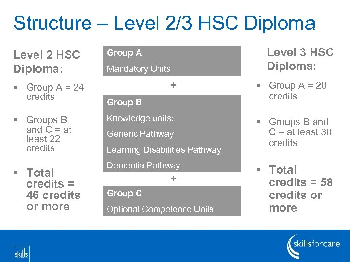 Structure – Level 2/3 HSC Diploma Level 2 HSC Diploma: § Group A =