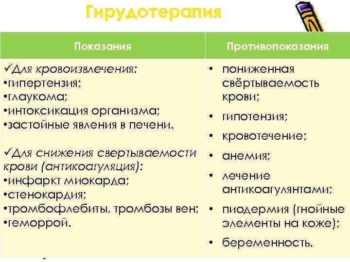 Гирудотерапия Показания üДля кровоизвлечения: • гипертензия; • глаукома; • интоксикация организма; • застойные явления