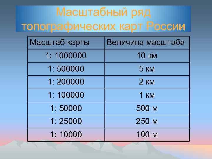 Масштабный ряд топографических карт России Масштаб карты Величина масштаба 1: 1000000 10 км 1: