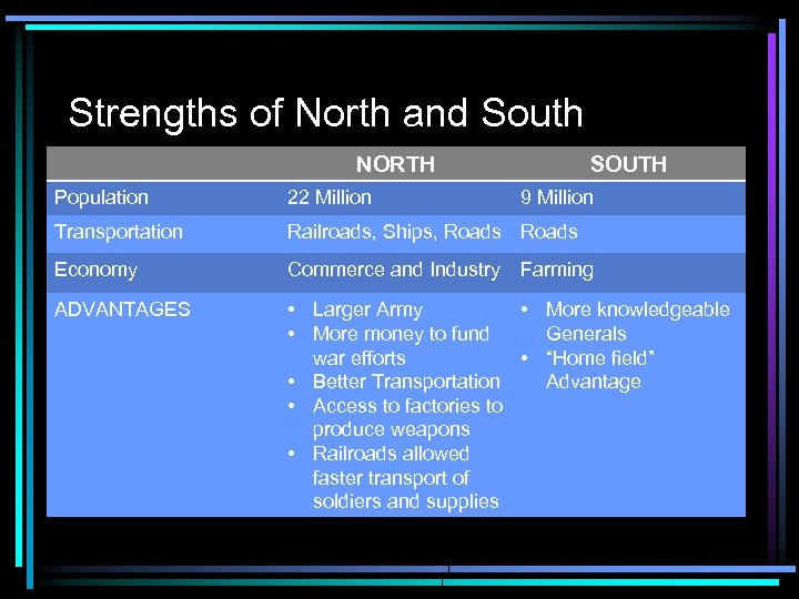 Strengths of North and South NORTH SOUTH Population 22 Million 9 Million Transportation Railroads,