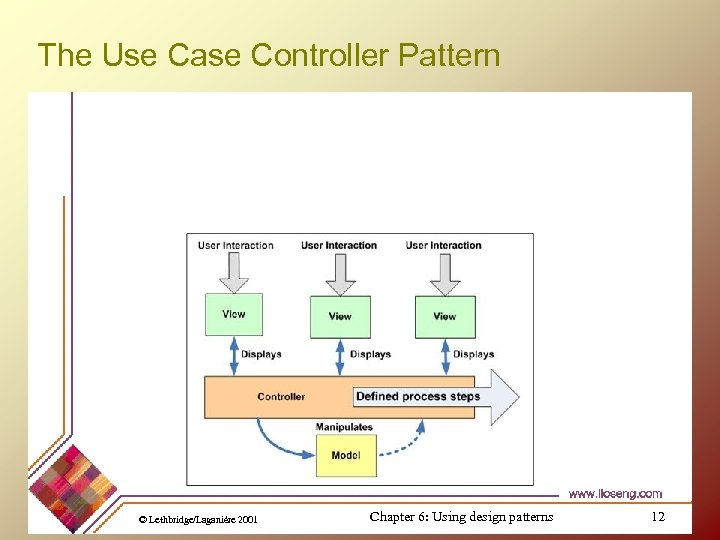 The Use Case Controller Pattern © Lethbridge/Laganière 2001 Chapter 6: Using design patterns 12
