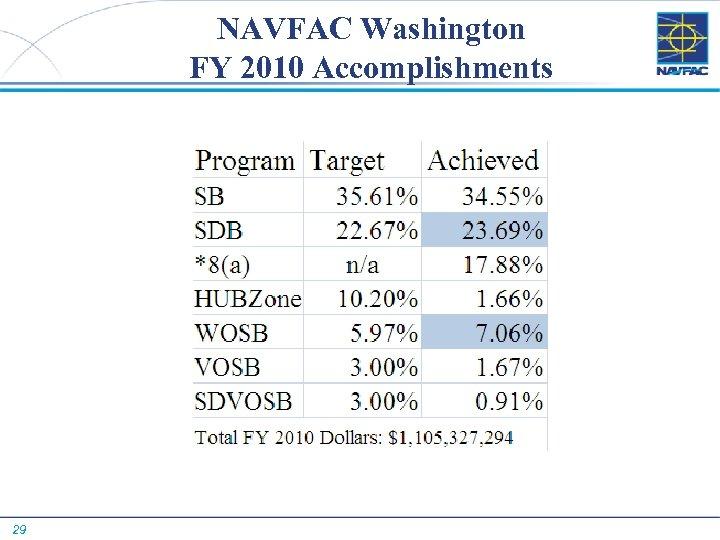 NAVFAC Washington FY 2010 Accomplishments 29
