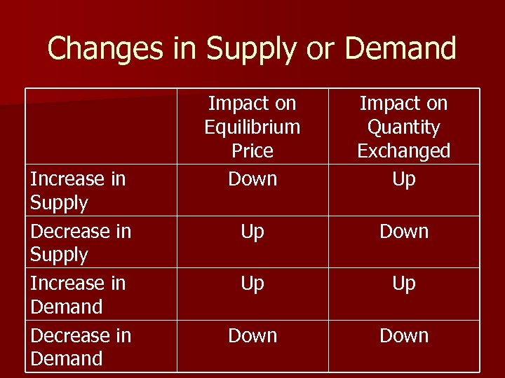 Changes in Supply or Demand Increase in Supply Decrease in Supply Increase in Demand