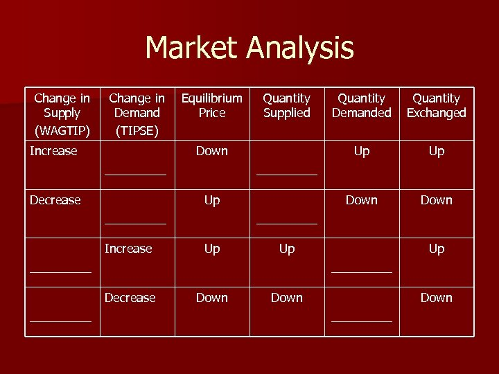 Market Analysis Change in Supply (WAGTIP) Change in Demand (TIPSE) Increase Equilibrium Price Quantity