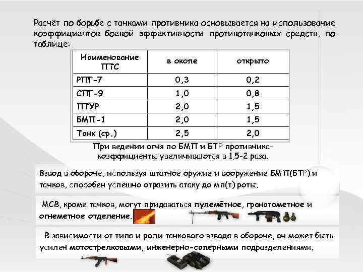 Расчёт по борьбе с танками противника основывается на использование коэффициентов боевой эффективности противотанковых средств,