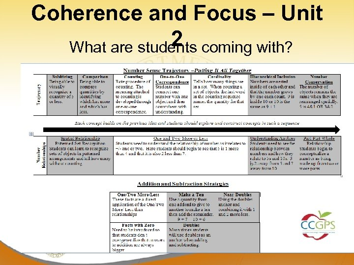 Coherence and Focus – Unit 2 What are students coming with?