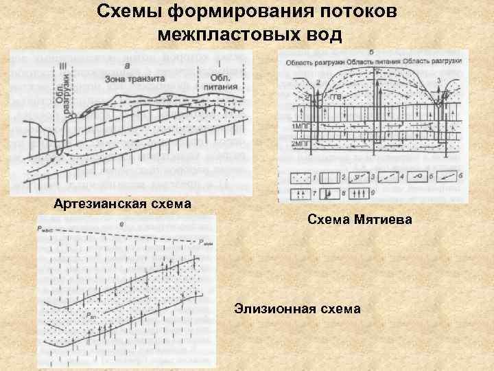 Схемы формирования потоков межпластовых вод Артезианская схема Схема Мятиева Элизионная схема