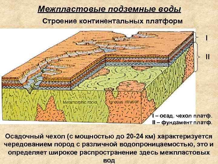 Межпластовые подземные воды Строение континентальных платформ I II I – осад. чехол платф. II