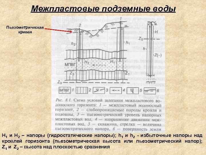 Межпластовые подземные воды Пьезометрическая кривая Н 1 и Н 2 – напоры (гидростатические напоры);