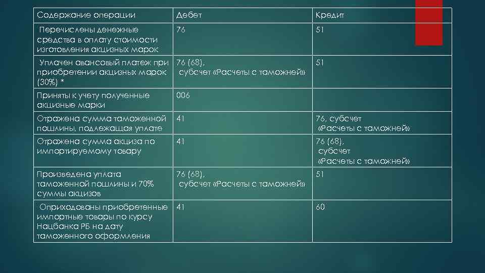 Содержание операции Дебет Кредит Перечислены денежные средства в оплату стоимости изготовления акцизных марок 76