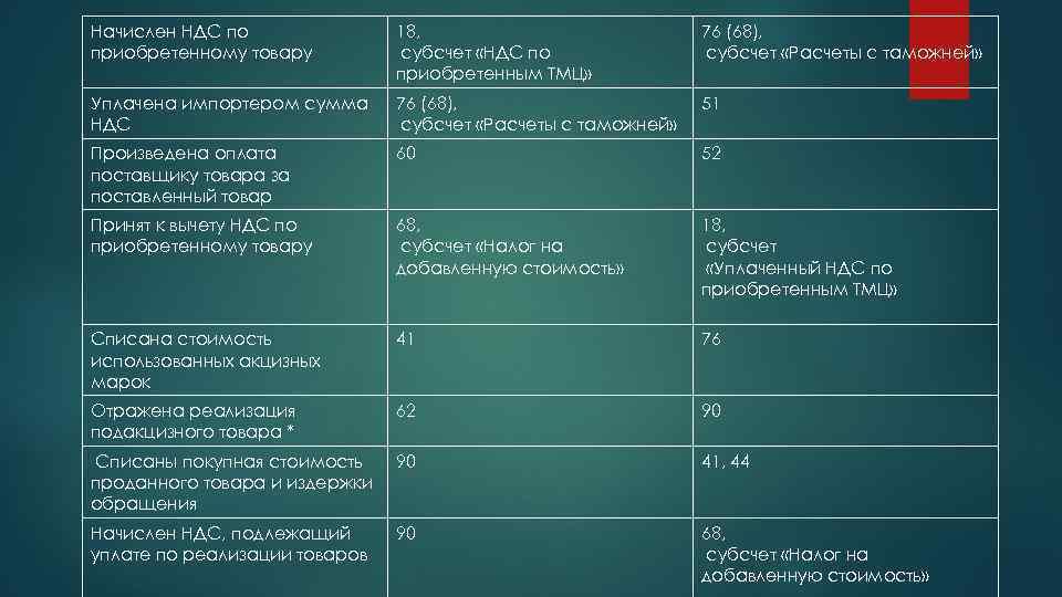 Начислен НДС по приобретенному товару 18, субсчет «НДС по приобретенным ТМЦ» 76 (68), субсчет