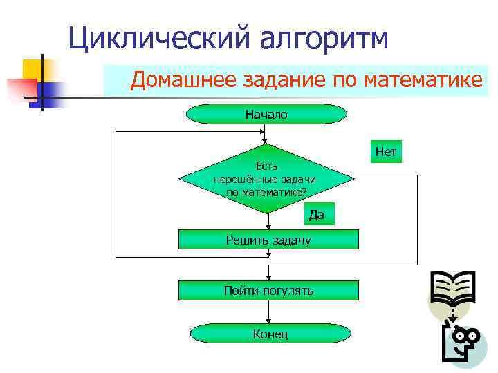 Циклический алгоритм Домашнее задание по математике Начало Есть нерешённые задачи по математике? Да Решить