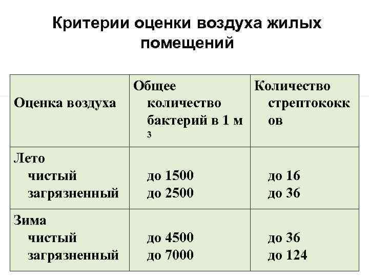 Критерии оценки воздуха жилых помещений Оценка воздуха Общее Количество количество стрептококк бактерий в 1